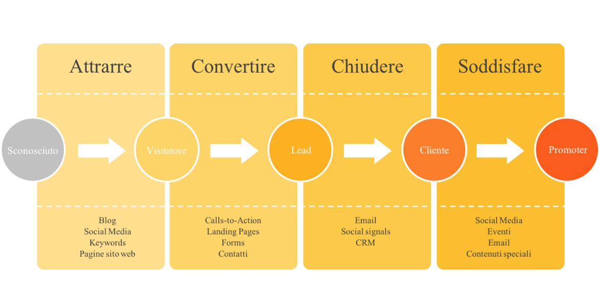corso-trovare-clienti-online-Inbound-Marketing_GtpAcademy